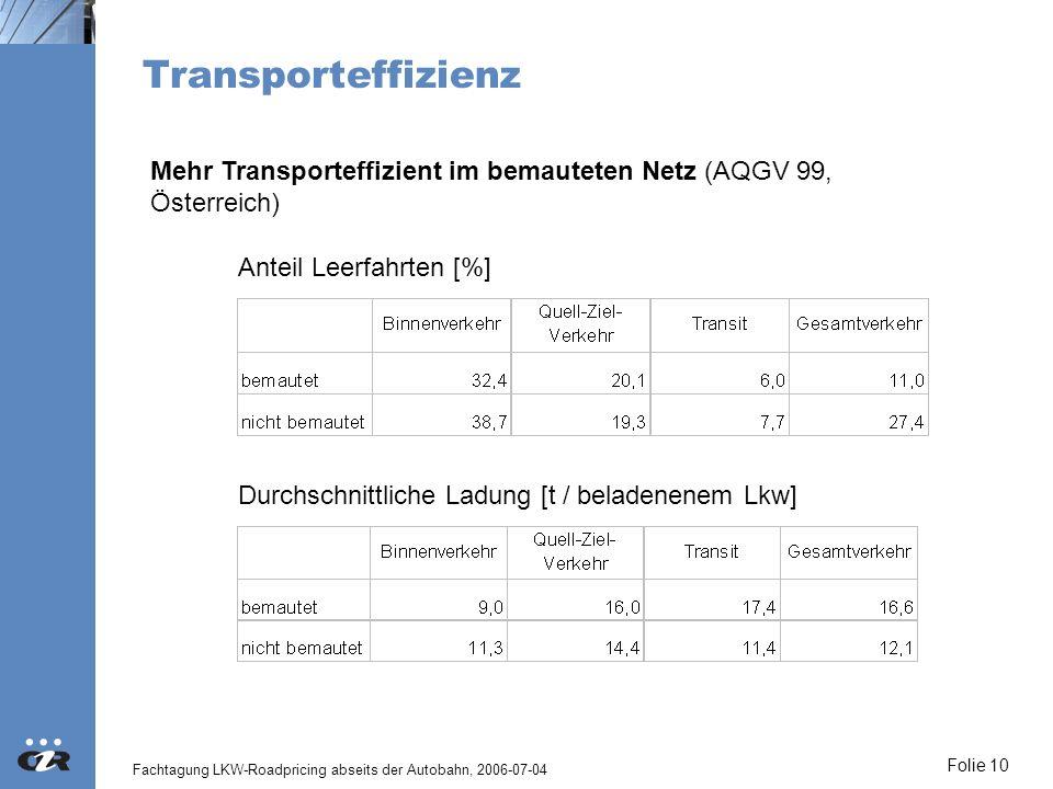 TransporteffizienzMehr Transporteffizient im bemauteten Netz (AQGV 99, Österreich) Anteil Leerfahrten [%]